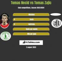 Tomas Necid vs Tomas Zajic h2h player stats