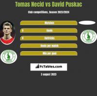 Tomas Necid vs David Puskac h2h player stats