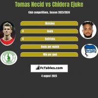 Tomas Necid vs Chidera Ejuke h2h player stats