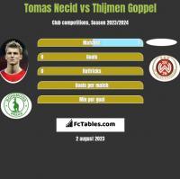 Tomas Necid vs Thijmen Goppel h2h player stats
