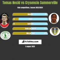 Tomas Necid vs Crysencio Summerville h2h player stats