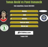Tomas Necid vs Pavel Osmancik h2h player stats