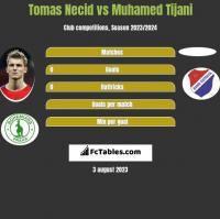 Tomas Necid vs Muhamed Tijani h2h player stats