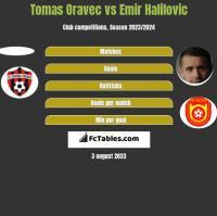 Tomas Oravec vs Emir Halilovic h2h player stats