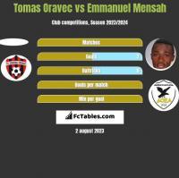 Tomas Oravec vs Emmanuel Mensah h2h player stats