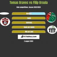 Tomas Oravec vs Filip Orsula h2h player stats