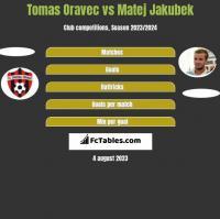 Tomas Oravec vs Matej Jakubek h2h player stats