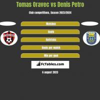 Tomas Oravec vs Denis Petro h2h player stats