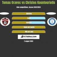 Tomas Oravec vs Christos Kountouriotis h2h player stats
