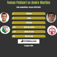 Tomas Pekhart vs Andre Martins h2h player stats