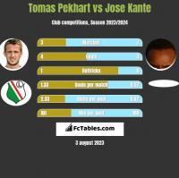 Tomas Pekhart vs Jose Kante h2h player stats