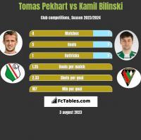 Tomas Pekhart vs Kamil Biliński h2h player stats