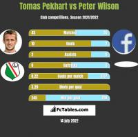 Tomas Pekhart vs Peter Wilson h2h player stats