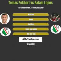 Tomas Pekhart vs Rafael Lopes h2h player stats