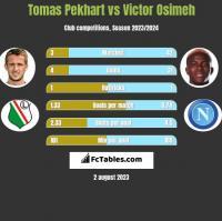Tomas Pekhart vs Victor Osimeh h2h player stats