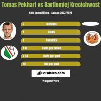 Tomas Pekhart vs Bartlomiej Krecichwost h2h player stats