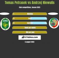 Tomas Petrasek vs Andrzej Niewulis h2h player stats