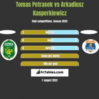 Tomas Petrasek vs Arkadiusz Kasperkiewicz h2h player stats
