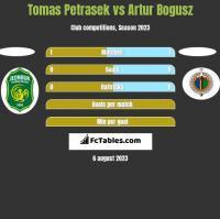 Tomas Petrasek vs Artur Bogusz h2h player stats