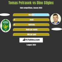 Tomas Petrasek vs Dino Stiglec h2h player stats