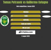 Tomas Petrasek vs Guillermo Cotugno h2h player stats