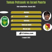 Tomas Petrasek vs Israel Puerto h2h player stats