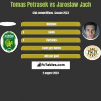 Tomas Petrasek vs Jaroslaw Jach h2h player stats