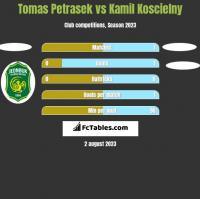 Tomas Petrasek vs Kamil Koscielny h2h player stats