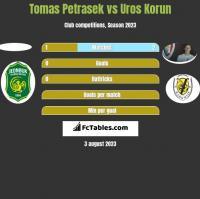 Tomas Petrasek vs Uros Korun h2h player stats