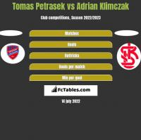 Tomas Petrasek vs Adrian Klimczak h2h player stats