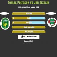 Tomas Petrasek vs Jan Grzesik h2h player stats