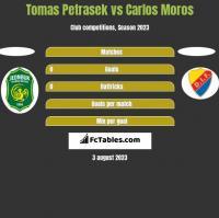 Tomas Petrasek vs Carlos Moros h2h player stats