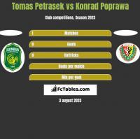 Tomas Petrasek vs Konrad Poprawa h2h player stats