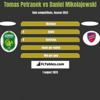 Tomas Petrasek vs Daniel Mikolajewski h2h player stats