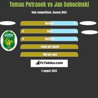 Tomas Petrasek vs Jan Sobocinski h2h player stats