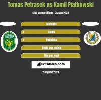 Tomas Petrasek vs Kamil Piatkowski h2h player stats