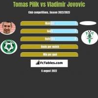 Tomas Pilik vs Vladimir Jovovic h2h player stats