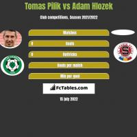 Tomas Pilik vs Adam Hlozek h2h player stats