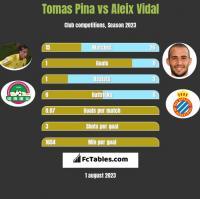 Tomas Pina vs Aleix Vidal h2h player stats
