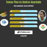 Tomas Pina vs Andres Guardado h2h player stats