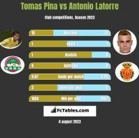 Tomas Pina vs Antonio Latorre h2h player stats