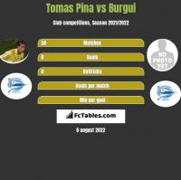 Tomas Pina vs Burgui h2h player stats