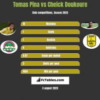 Tomas Pina vs Cheick Doukoure h2h player stats