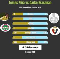 Tomas Pina vs Darko Brasanac h2h player stats