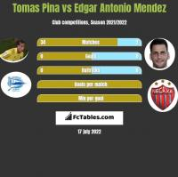 Tomas Pina vs Edgar Antonio Mendez h2h player stats