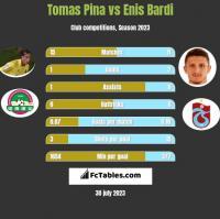 Tomas Pina vs Enis Bardi h2h player stats