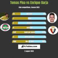 Tomas Pina vs Enrique Barja h2h player stats