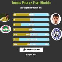 Tomas Pina vs Fran Merida h2h player stats