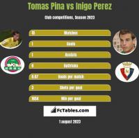 Tomas Pina vs Inigo Perez h2h player stats