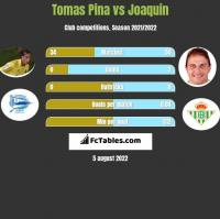 Tomas Pina vs Joaquin h2h player stats